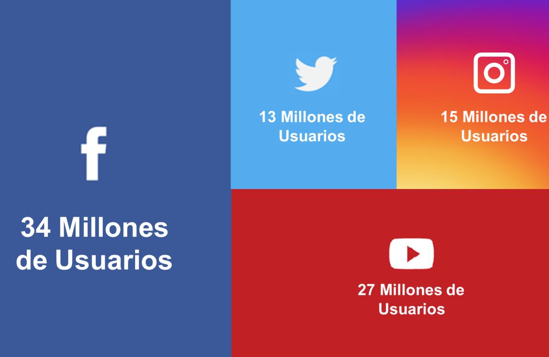 Argentina y las Redes Sociales. ¿A cuántos potenciales clientes nos estamos perdiendo?